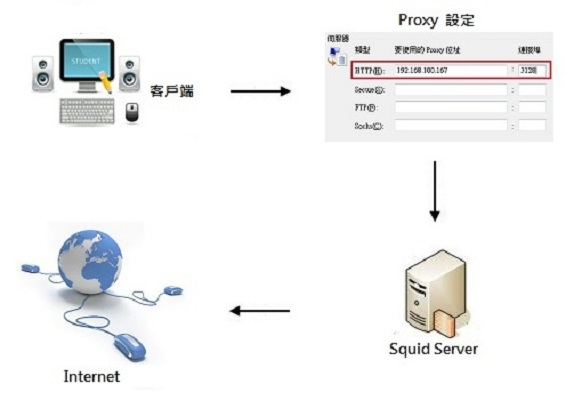 Squid 代理伺服器 (正向代理 Forward Proxy)