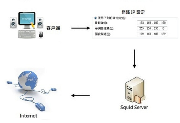 Squid 代理伺服器 (通透式代理 Transparent Proxy)